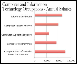 Computer and Information Research Scientist