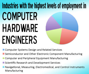 Industry with the highest lever of employment in Computer Hardware Engineers