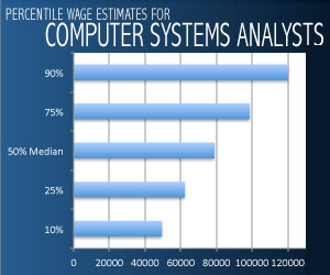 Computer Systems Analyst wage percentiles