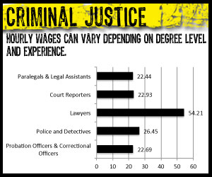 Criminal Justice - Hourly Wages Paralegal, Police and Detectives, Court Reporters, Correctional Officers and Lawyers