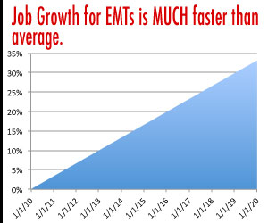 EMT Job Growth