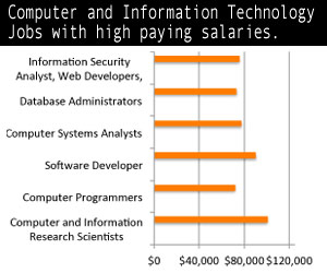 information technology salaries