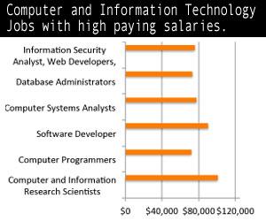 information technology salaries