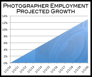 Photography Employment Growth